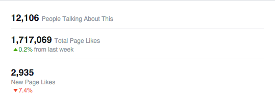 funimation facebook like trends